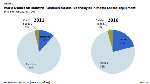 World Market for Industrial Communication Technologies in Motor Control Equipment