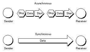 Asynchronous vs. Synchronous Communication
