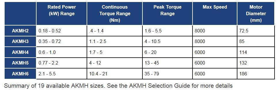 AKMH Washdown Motor Selection Chart