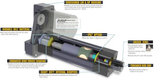 Features of HT Option for Tolomatic's RSA Actuator